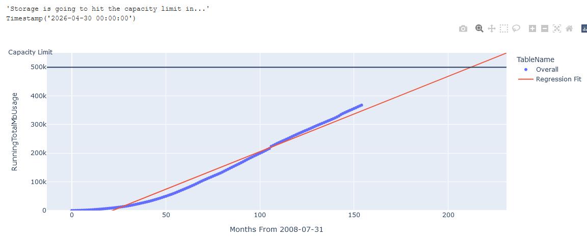 Regression fit again actual measurements.